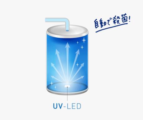 UV-LED機能を説明した図