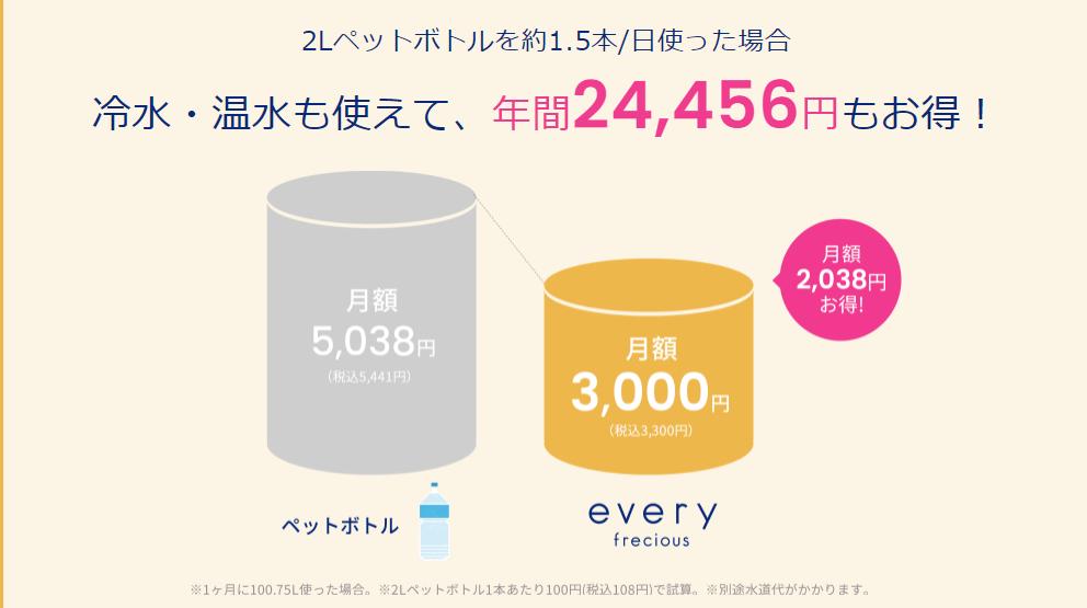 フレシャスミニとペットボトル価格比較