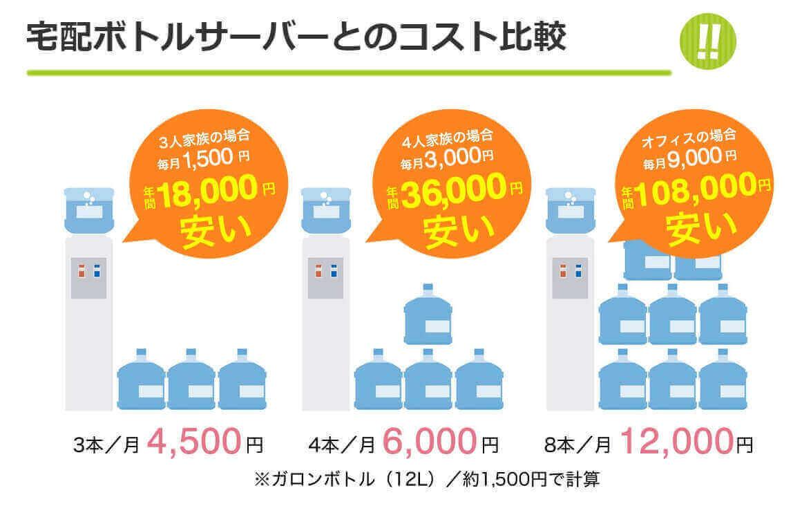 楽水コスト比較