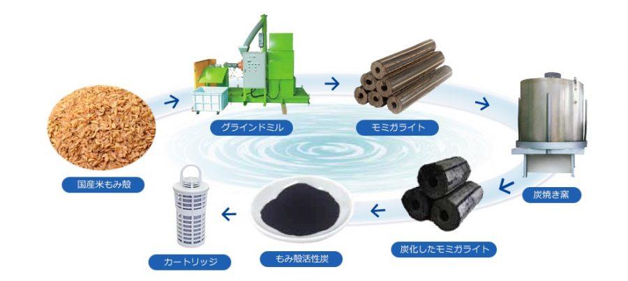 浄水カートリッジの材質