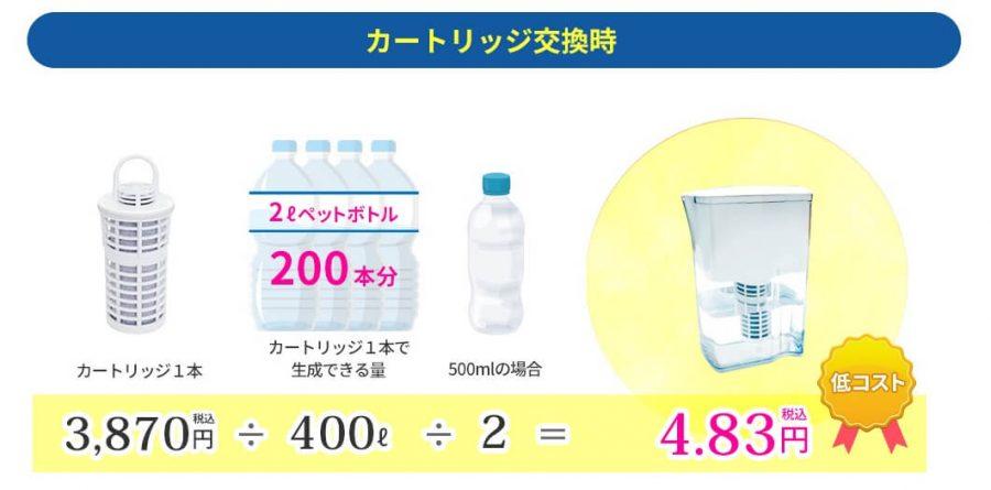 ウェルビナとペットボトル水の費用比較